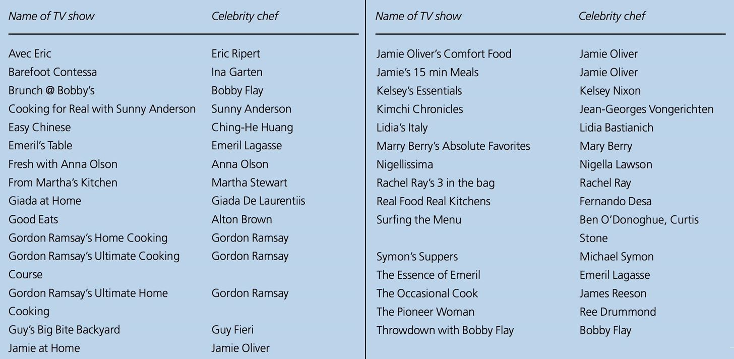TV Chefs Are Terrible at Handling Food Safely