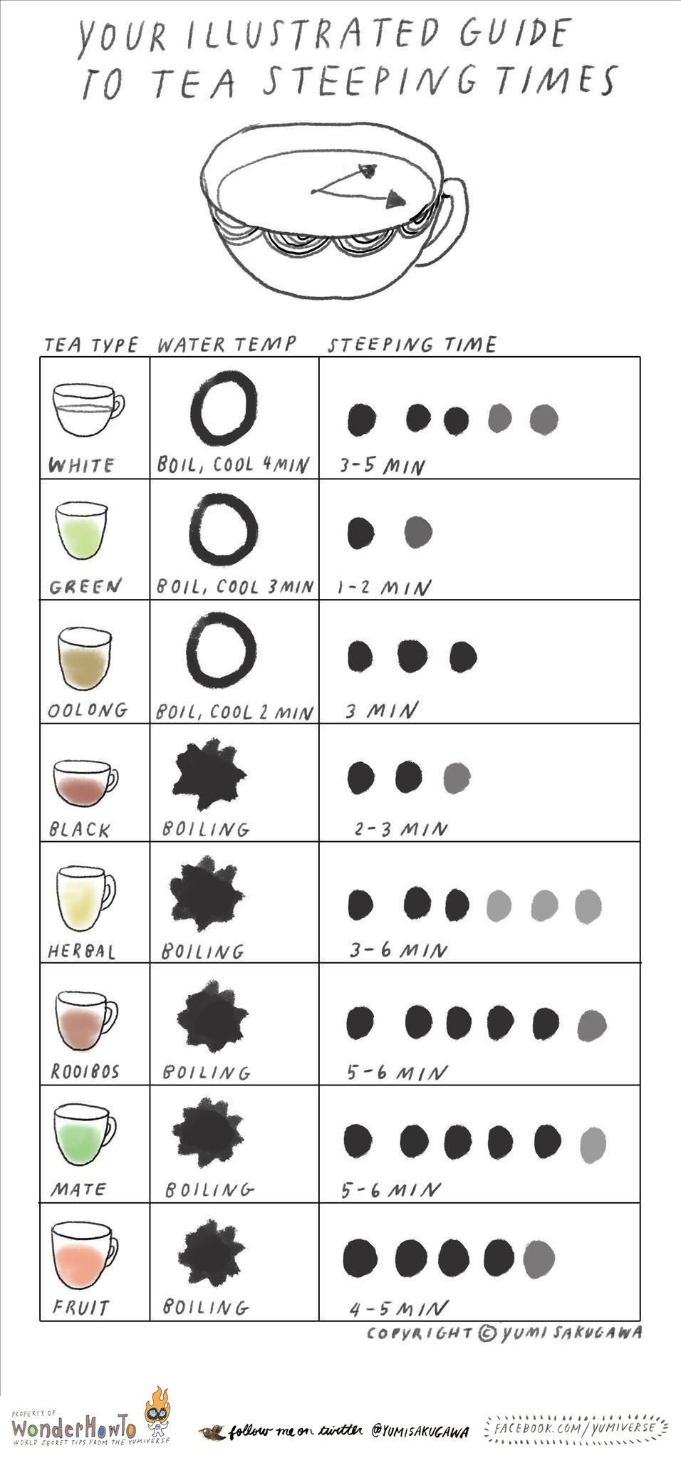 The Tea Cheat Sheet: Steeping Times & Temps for the Perfect Cup