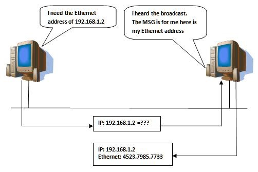 Hacker Fundamentals: The Everyman's Guide to How Network Packets Are Routed Across the Web