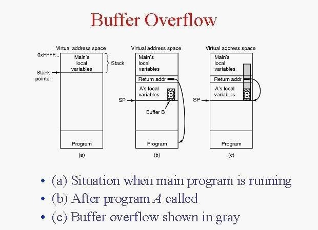Hack Like a Pro: How to Build Your Own Exploits, Part 1 (Introduction to Buffer Overflows)
