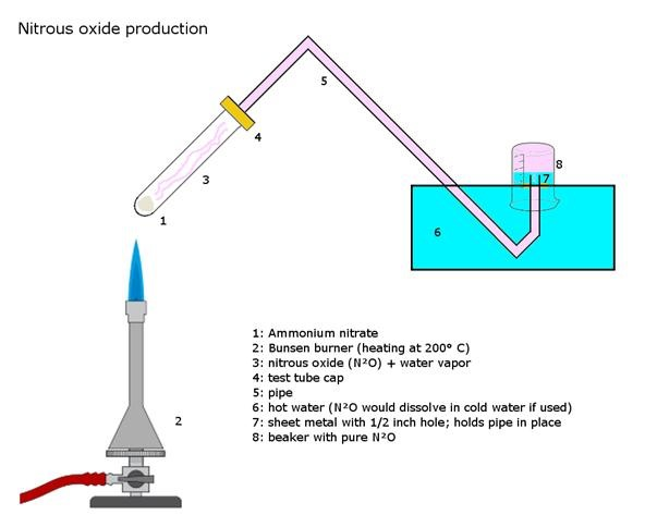 Make Your Own Nitrous Oxide: Hilarious Science
